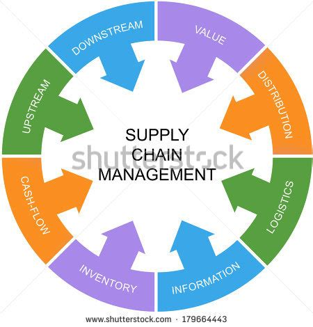 Thesis & Dissertation Topics on Logistics, Supply Chain